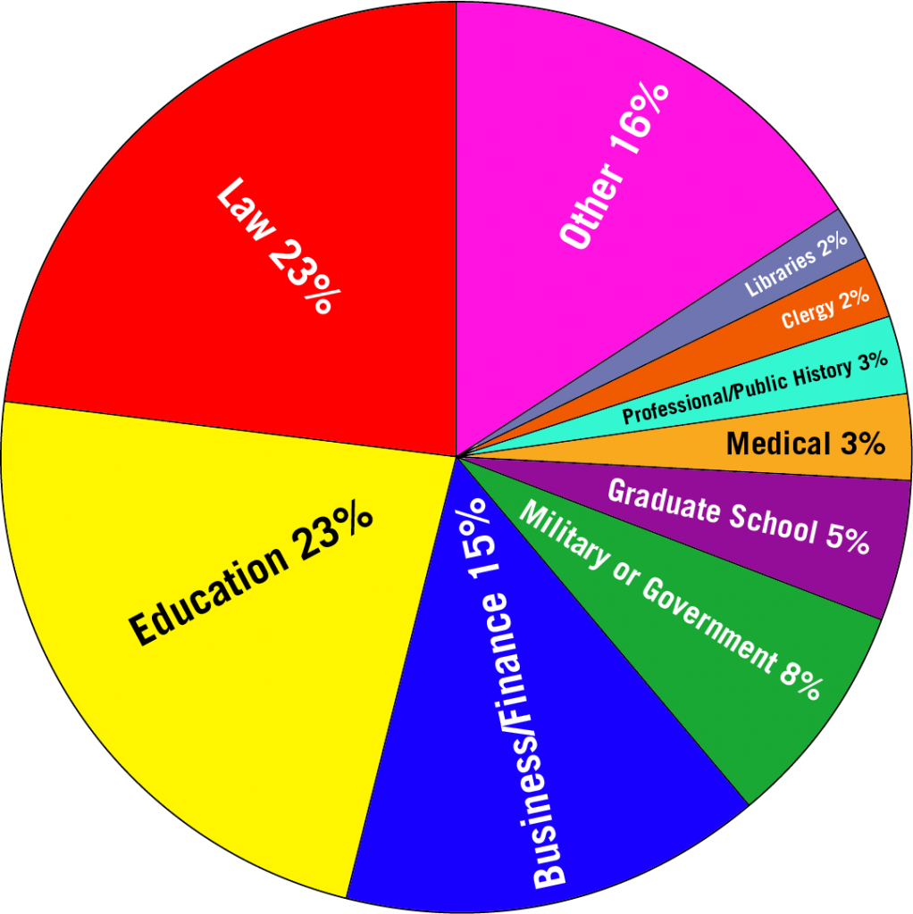 Pie chart showing career placement data for history majors.